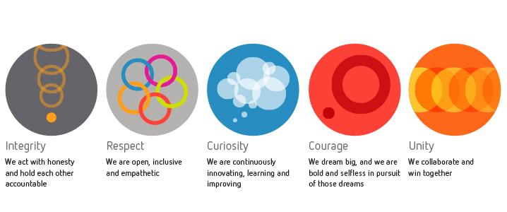 Graphic Core Values