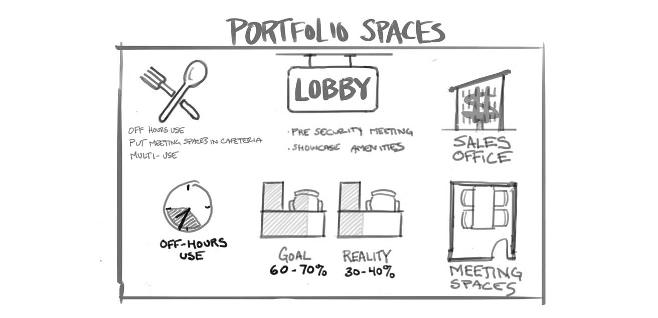 Portfolio Services sketch