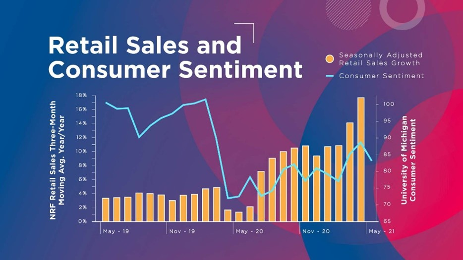 Retail Sales and Consumer Sentiment Graph