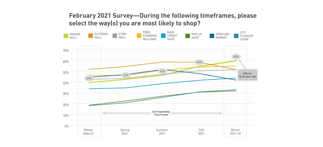 February 2021 Survey graph of retail shopper data
